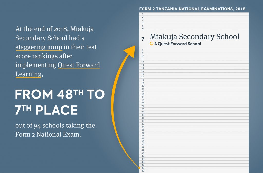 Mtakuja had a staggering jump in their National Exam scores after implementing Quest Forward Learning, climbing from 48th to 7th place.