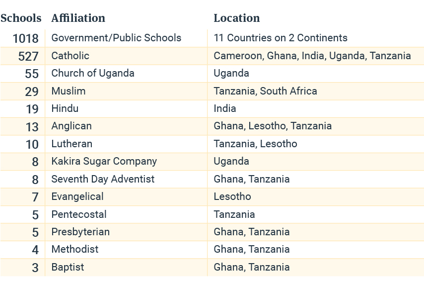 Opportunity Education's Primary School Program reached diverse schools across the globe.