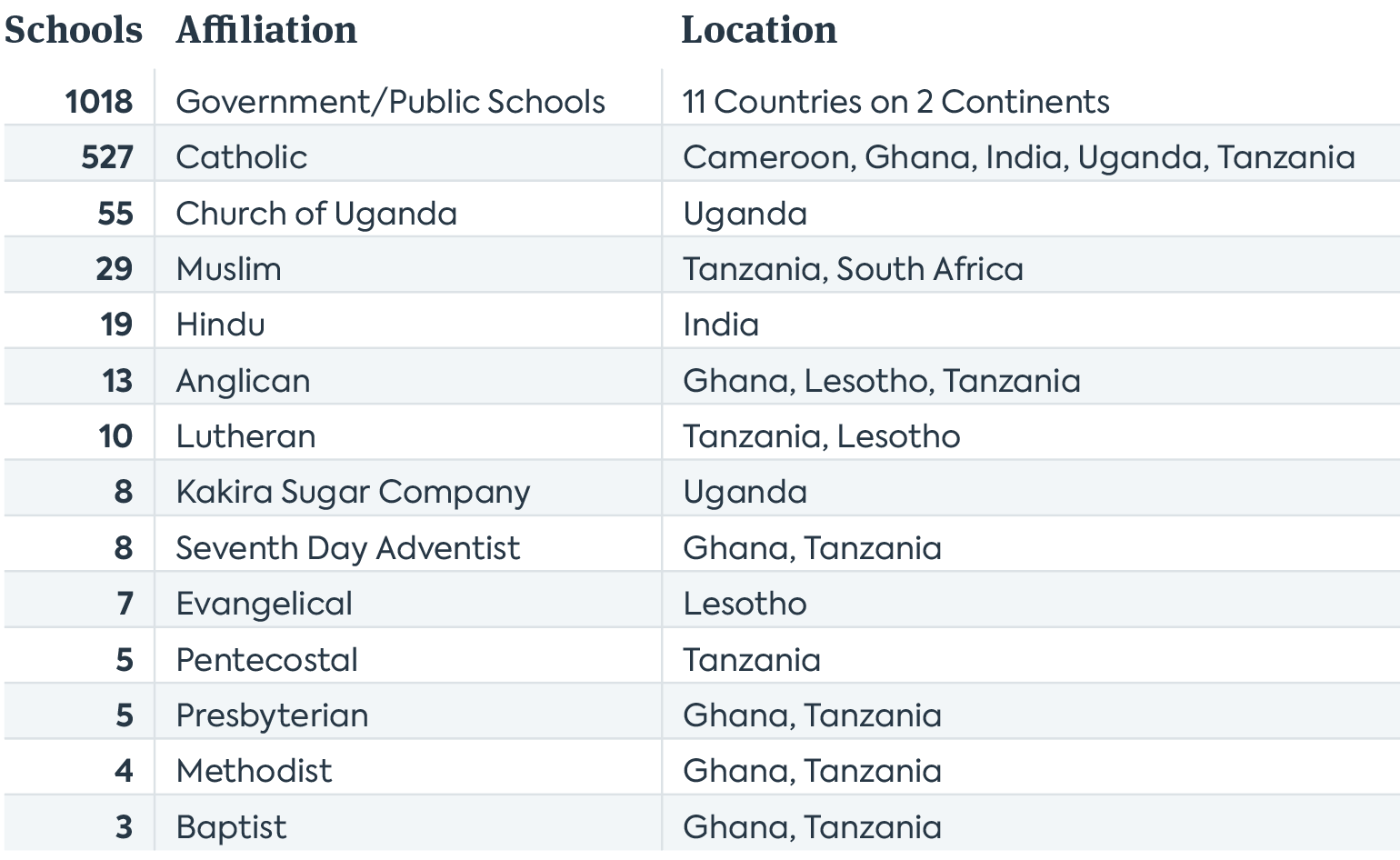 A table illustrating that OE's Primary School Program supports diverse schools around the world.