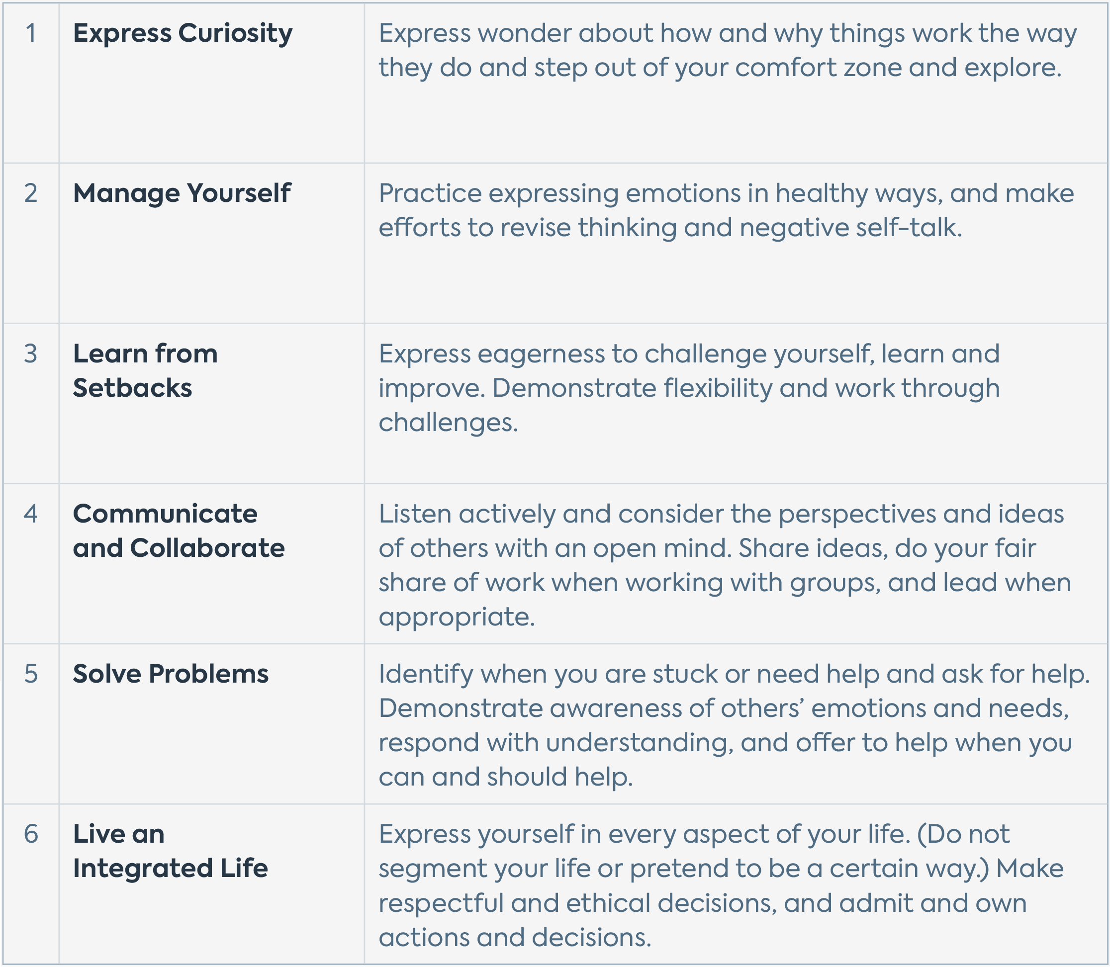A table featuring the 6 Essential Habits of Quest Forward Learning — Express Curiosity, Manage Yourself, Learn from Setbacks, Communicate and Collaborate, Solve Problems, and Live an Integrated Life — with brief descriptions of each.