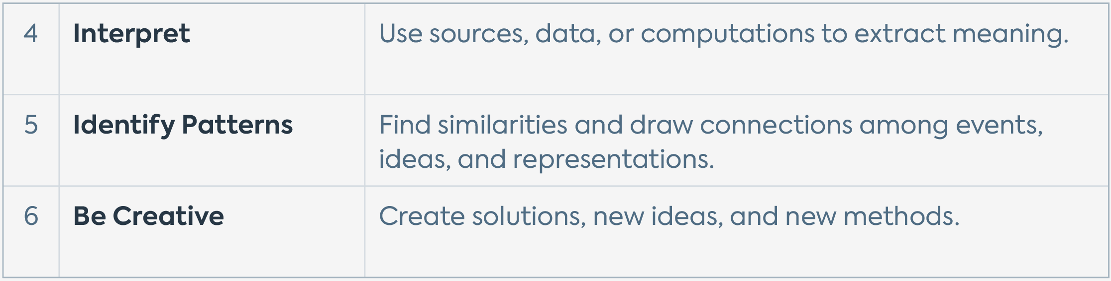 """A table featuring the Learning Skills in the group """"Learn how to analyze"""" — Interpret, Identify Patterns, and Be Creative — with brief descriptions for each."""
