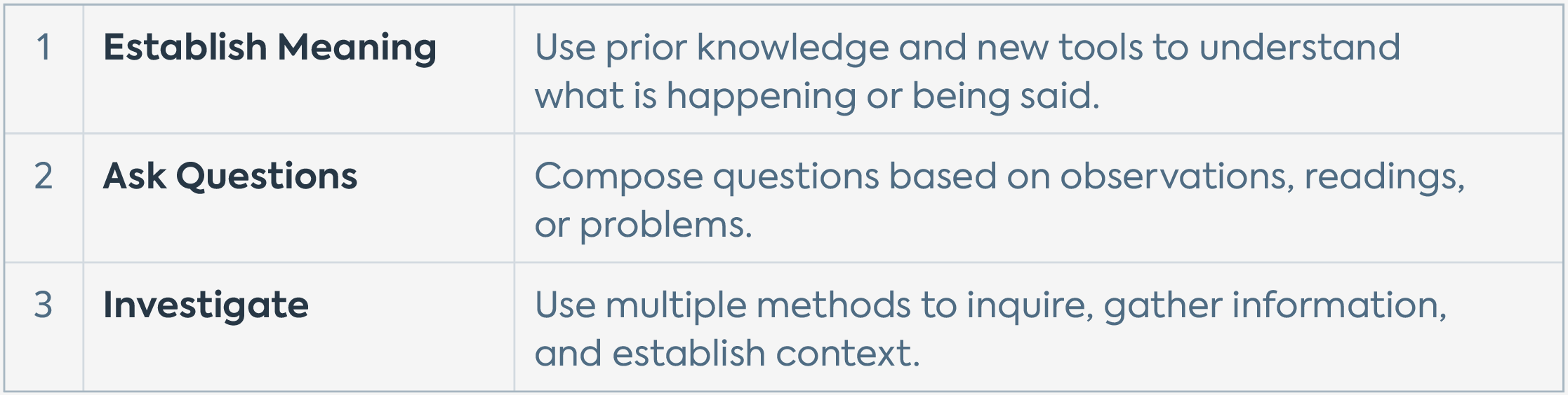 """A table featuring the Quest Forward Learning Skills in the """"Learn to Investigate"""" group — Establish Meaning, Ask Questions, and Investigate — with brief descriptions of each."""