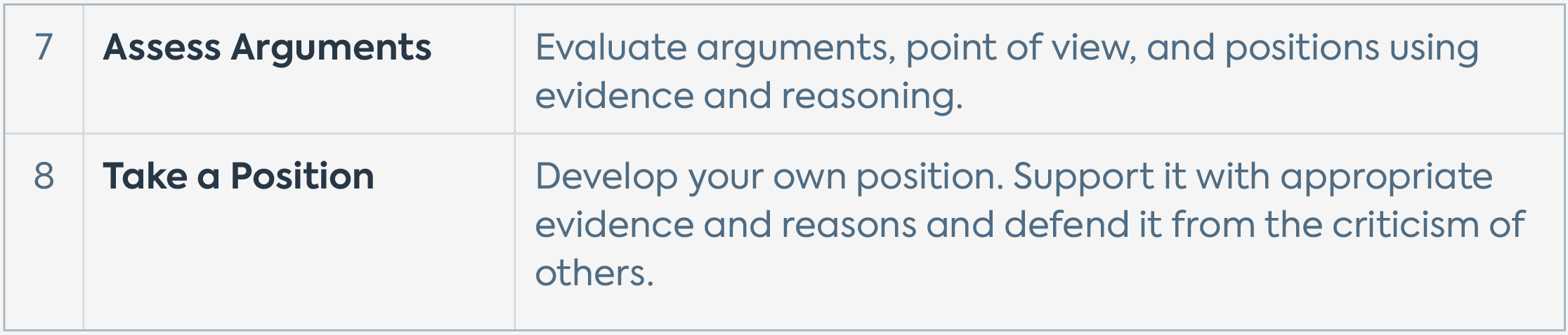"""A table featuring the Quest Forward Learning Skills in the group """"Learn how to reason"""" — Assess Arguments and Take a Position — with brief descriptions for each."""