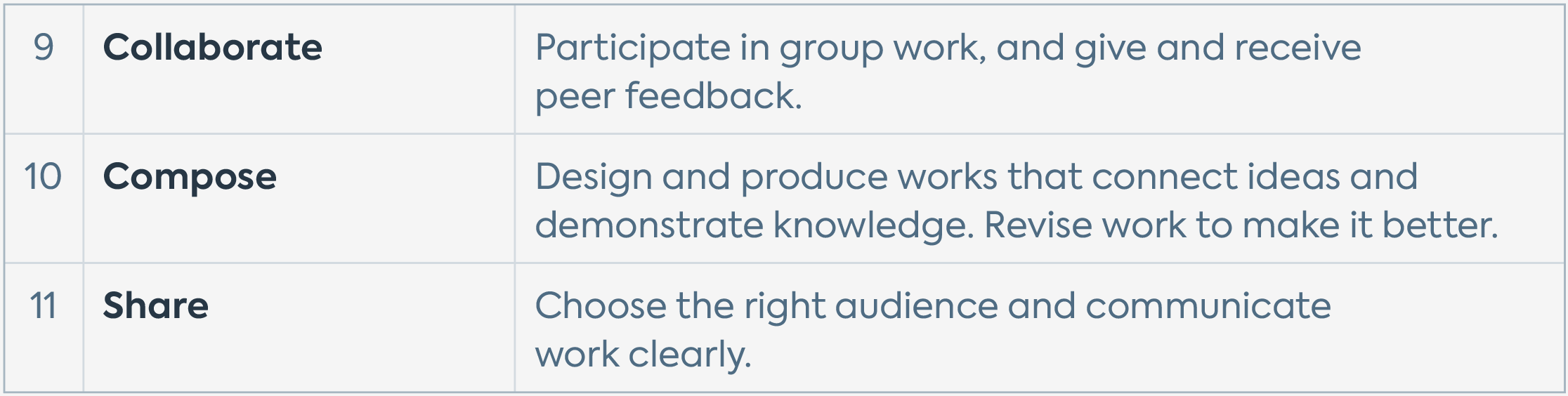 """A table featuring the Quest Forward Learning Skills in the group """"learn how to communicate"""" — Collaborate, Compose, and Share — with brief descriptions for each."""