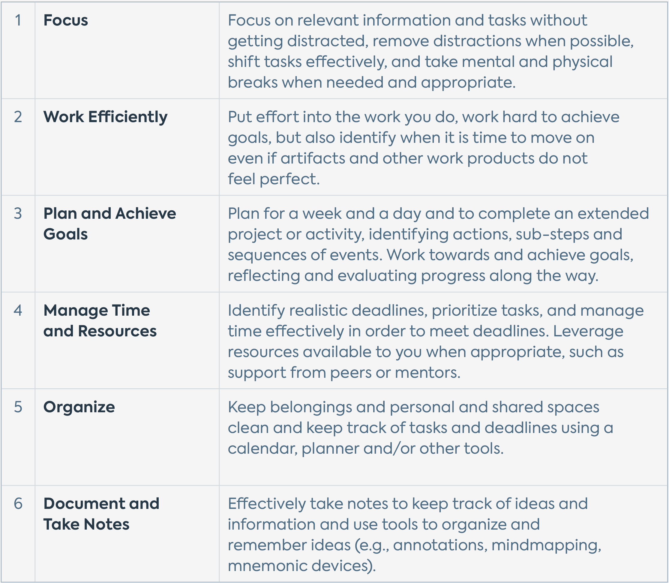 A table featuring the six Quest Forward Work Skills — Focus, Work Efficiently, Plan and Achieve Goals, Manage Time and Resources, Organize, and Document & Take Notes — with brief descriptions of each.