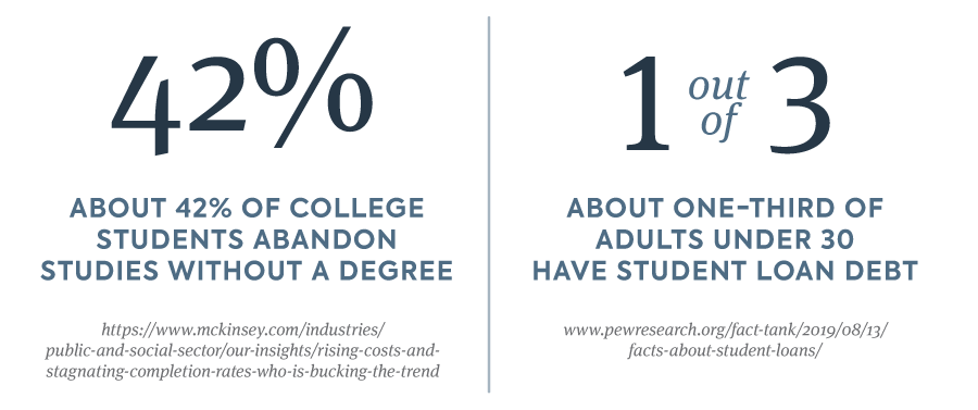 About 42% of collegestudents abandonstudies without a degree, and about one-third of adults under 30 have student debt.