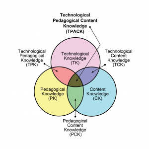 The Technological, Pedagogical, and Content Knowledge framework, or TPCK, describes three kinds of knowledge teachers need to effectively teach with technology.