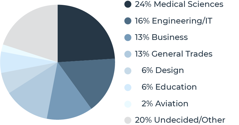 A pie chart communicates that Quest Forward Academy graduates pursue a wide variety of industries after graduation.