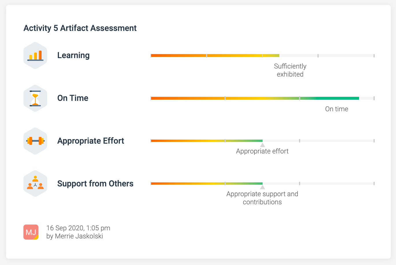 A sample artifact assessment screenshot shows a mentor's assessment of a student's work product on learning, timeliness, effort, and support from others.