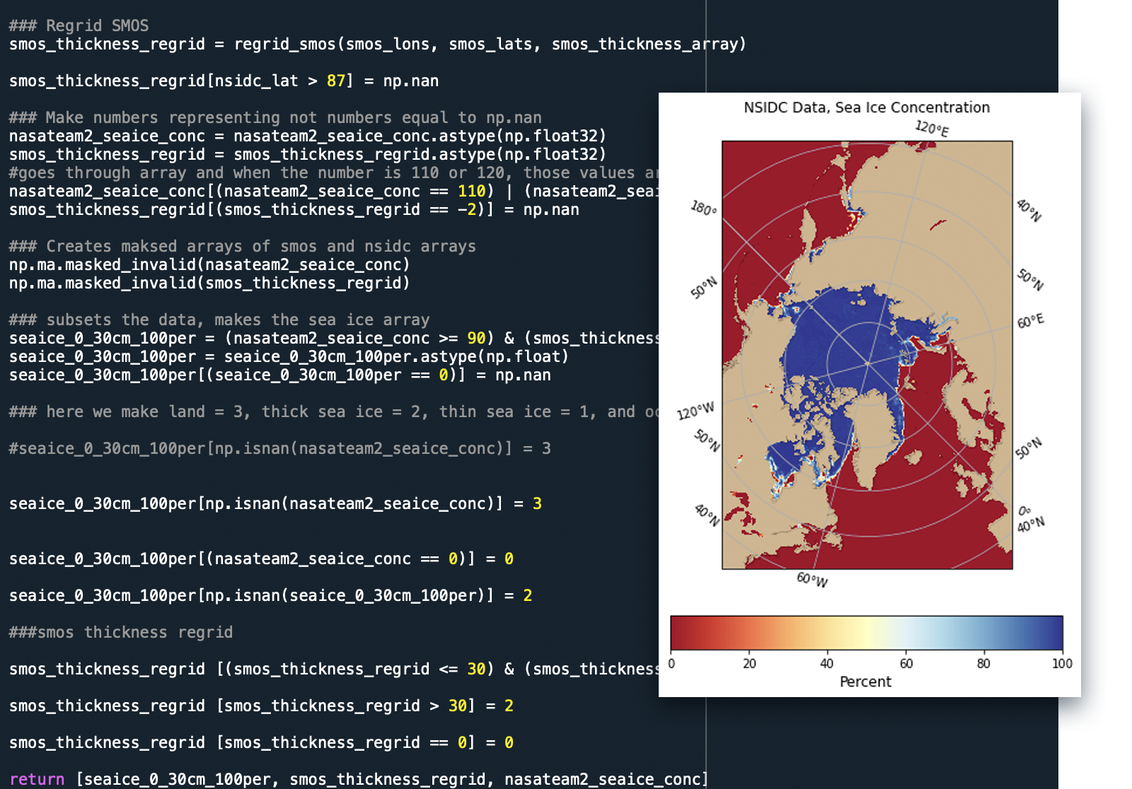A composite image shows lines of Python code that creates data sets used to identify concentrations of sea ice and a map of sea ice concentrations around the North Pole.